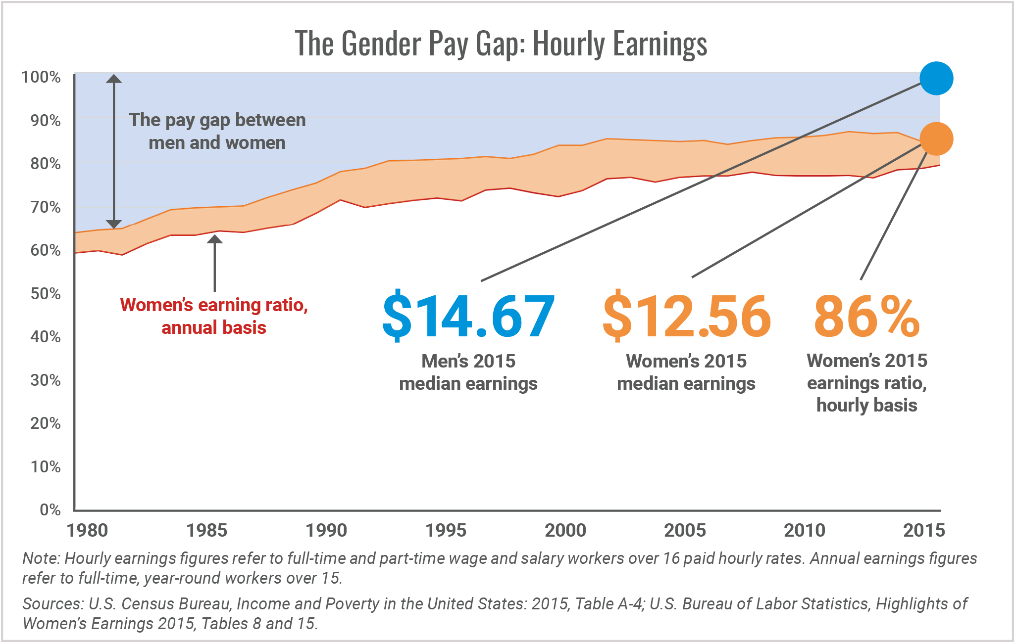 Gender Pay Gap by Year