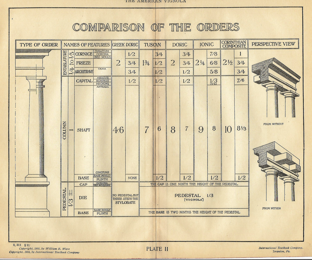 "American Vignola Architecture - ""COMPARISON OF THE ORDERS"" - Lithograph  - 1902 - Sandtique-Rare-Prints and Maps"