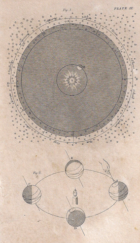 Antique Science Print