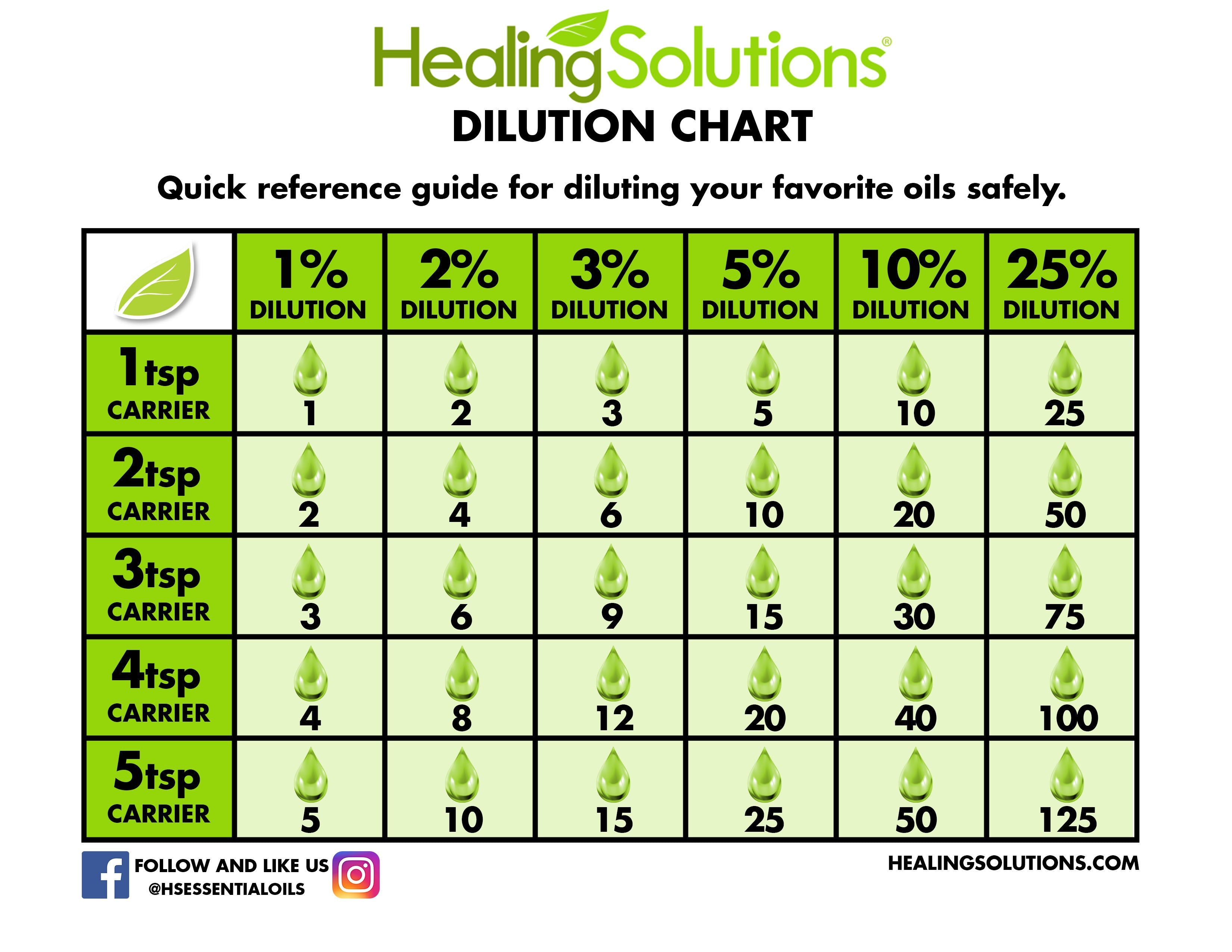 Dilution Chart How To Dilute Essential Oils Healing Solutions Essential Oils