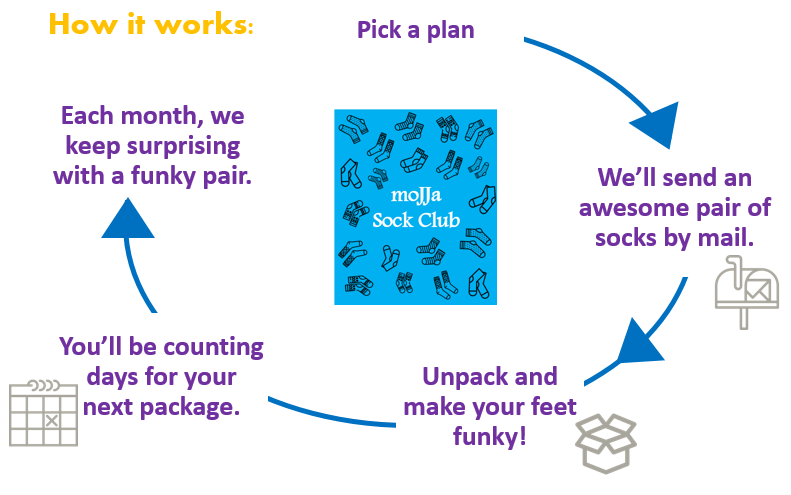 How sock of the month subscription works