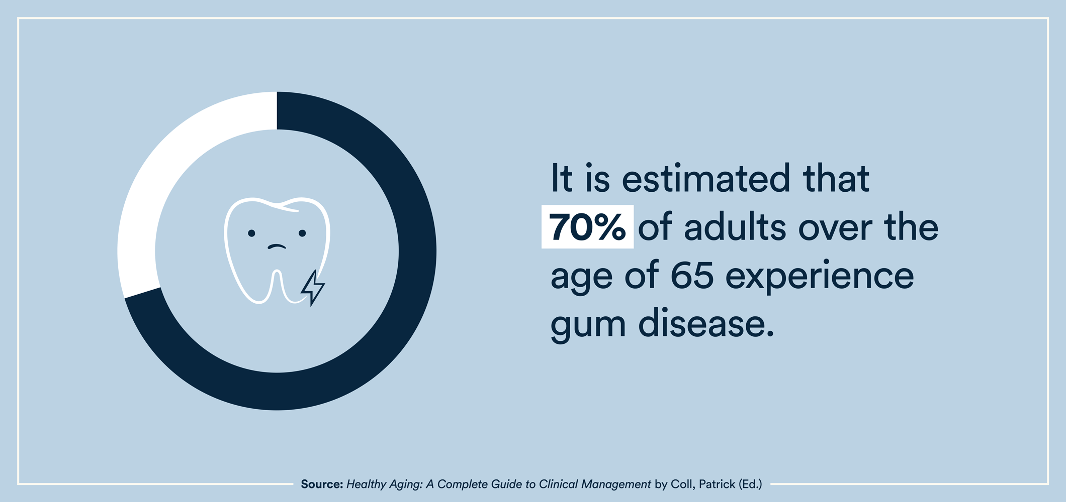 It's estimated that 70% of adults over the age of 65 experience gum disease.
