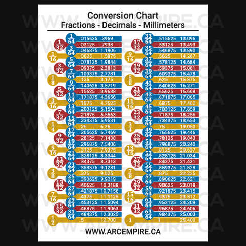 Conversion Chart - Fraction/Decimals/Millimeters