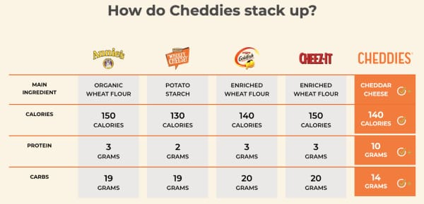 Chedie's Comparison Chart