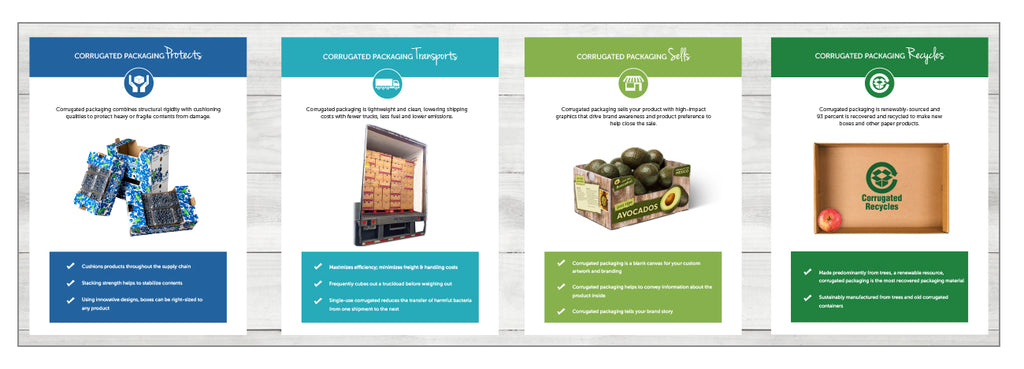 Sales Brochure | Fba Produce Sales Brochure Fibre Box Association