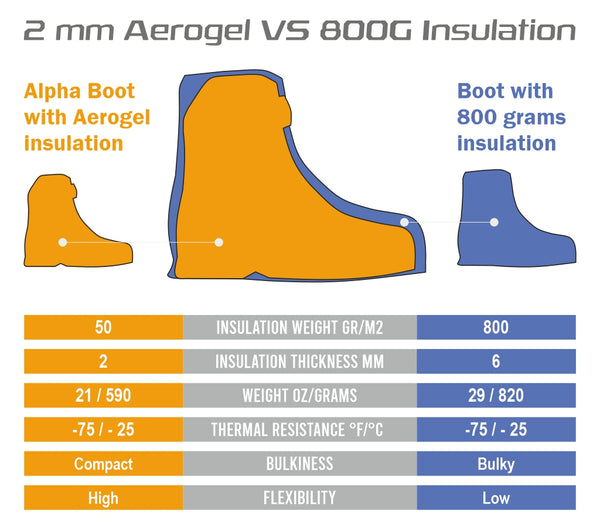 insulation types compare outdoor hunting boots aerogel vs thinsulate
