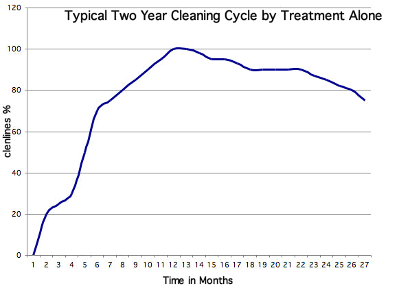 2-Year Cleaning Cycle Following Treatment with BENZ Biocidal Wash without power washing
