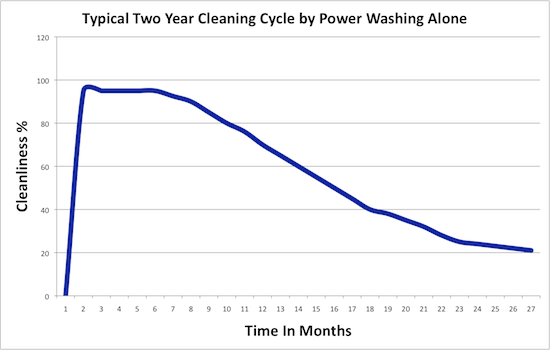 Power washing without post-treating with BENZ Biocidal Wash