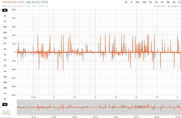 Sensor's raw signal visualisation and download for Emfit QS - 12 month package