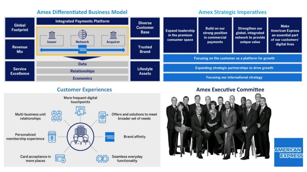 American Express Sales Intelligence Blog