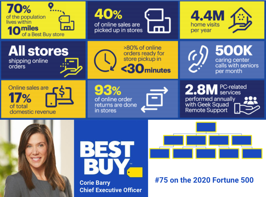 Best Buy Sales Intelligence Blog Post