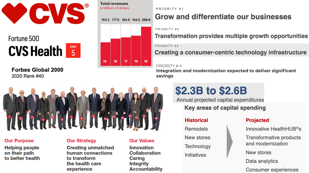 CVS Health sales intelligence blog