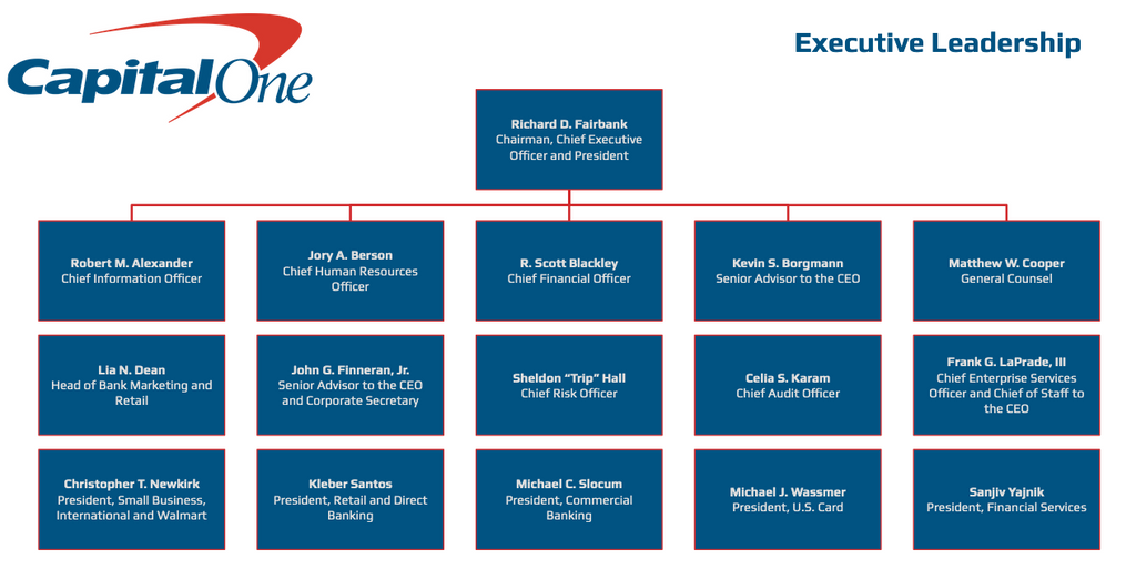 Capital One Org Charts