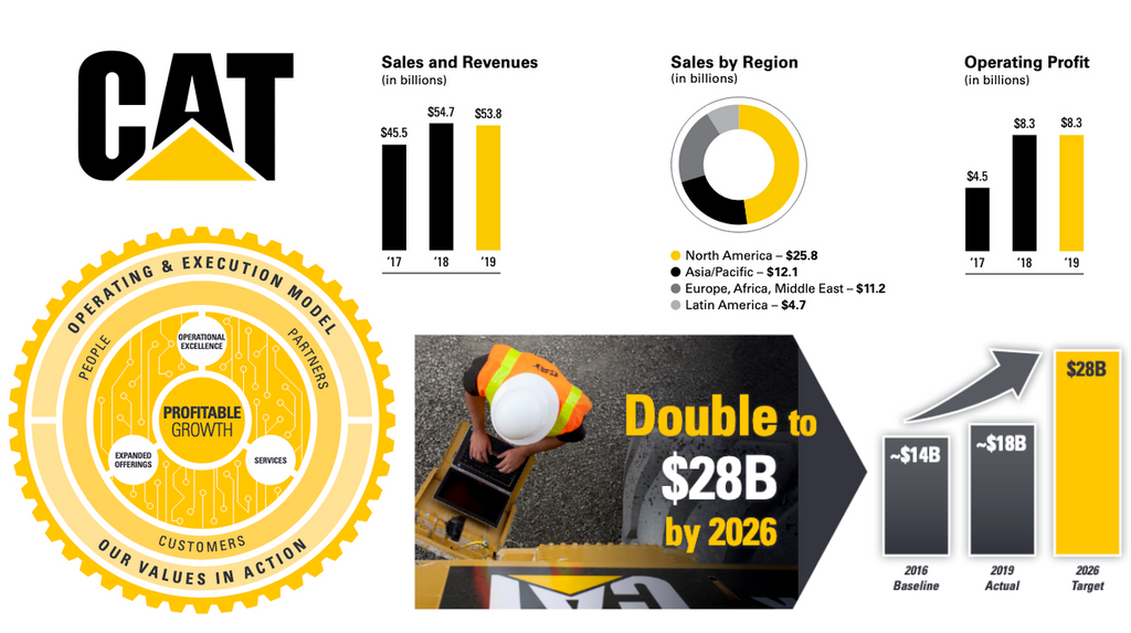 Caterpillar Sales Intelligence Blog