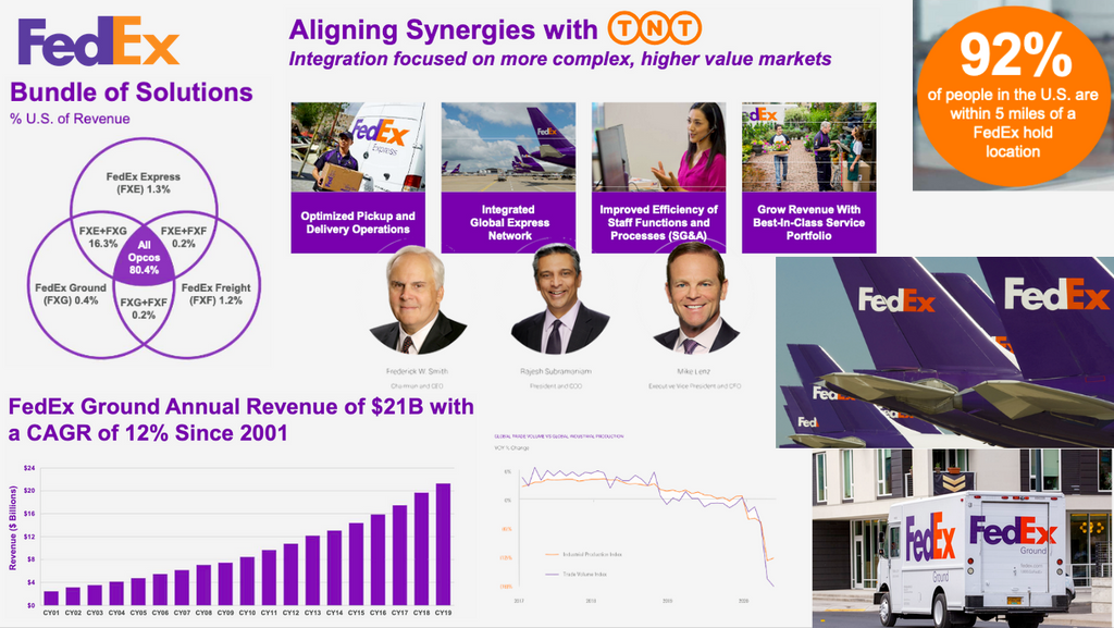 FedEx Sales Intelligence Blog
