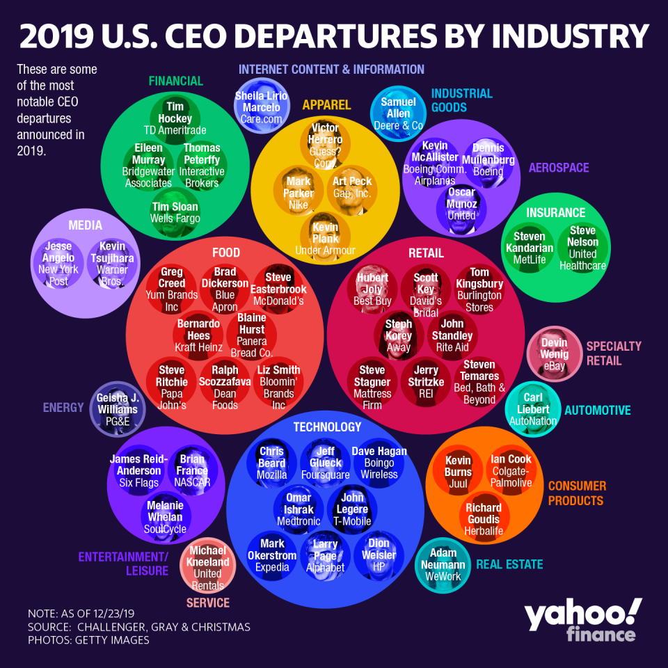2019 U.S. CEO Departures by Industry