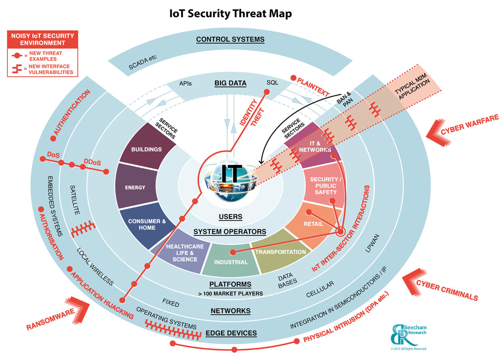 IoT Security Threat Map