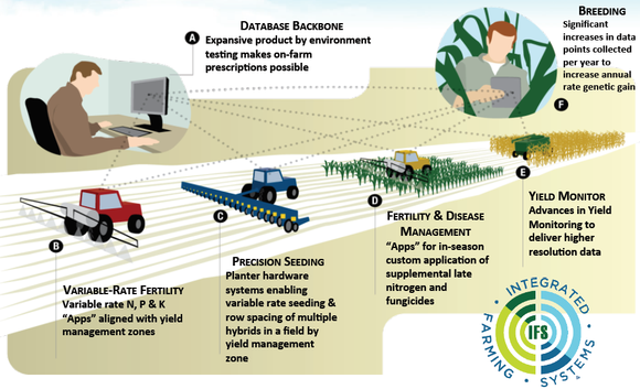 Monsanto Agricultural IoT