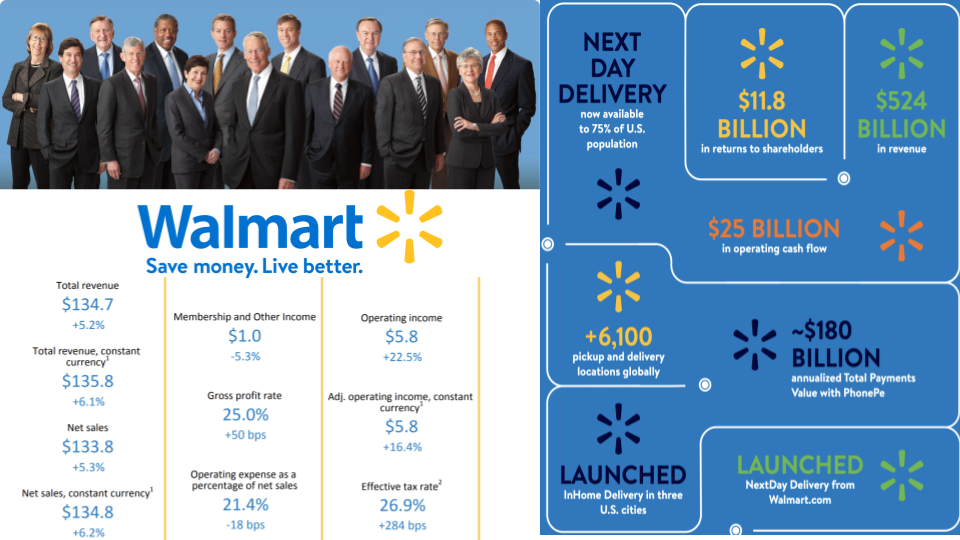 Walmart Sales intelligence by databahn