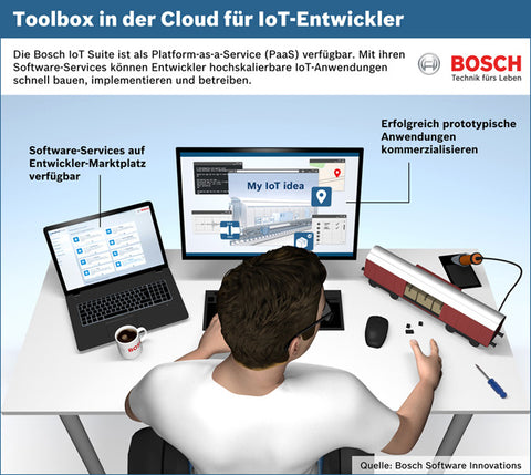 Software AG and Bosch form IoT Partnership
