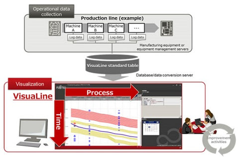 Fujitsu IoT solution for manufacturing