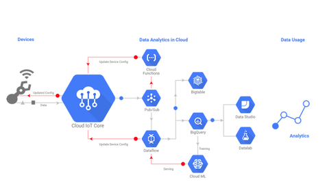 Google Data Analytics in the Cloud