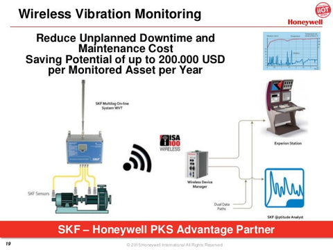 Honeywell SKF Industrial IoT project