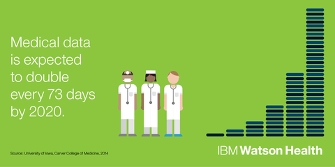 IBM Watson Artificial Intelligence in Healthcare