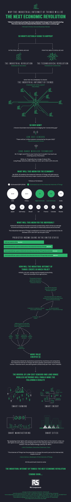 Industrial Internet of Things (IoT) Economic Revolution Infographic