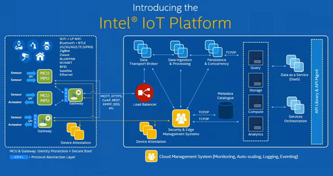 Intel and AT&T Launch IoT Platform