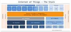 Internet of Things The Stack