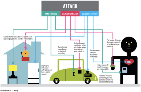 IoT Cybersecurity Attack Infographic