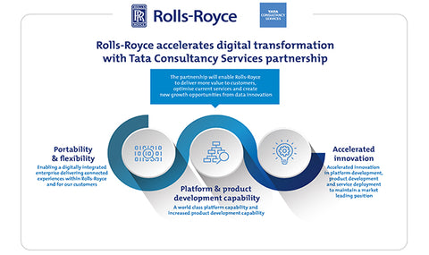 Rolls Royce partners with TCS on the Intternet of Things