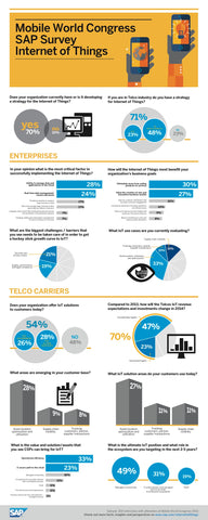 SAP IoT Infographic