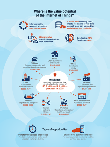 McKinsey Study on the Internet of Things