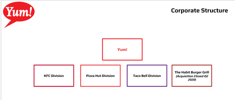 Yum Brands Organizational Charts