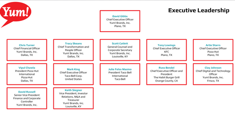 Yum Brands Leadership Org Chart