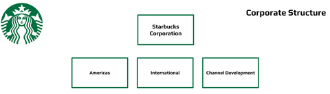 starbucks Structure org charts