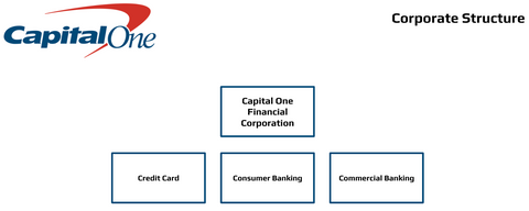 Capital One Structures Org chart