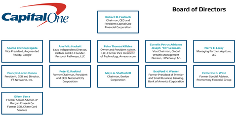Capital One Board of Directors Org Charts