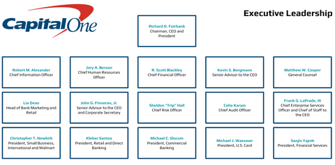 Capital One Executives Org Charts