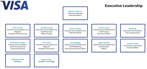Visa Executive Leaderships Org Charts