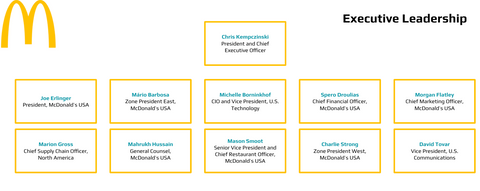McDonald's Executive Org charts