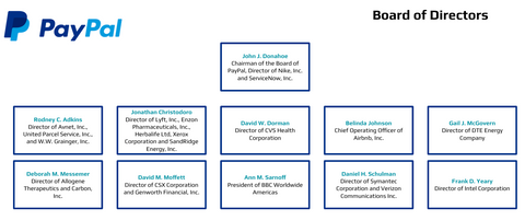 PayPal Board of Directors Org Chart