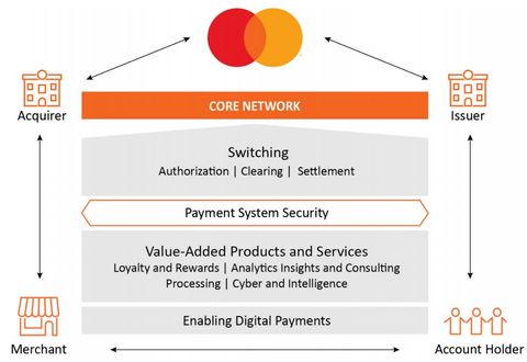 Mastercard Business Operations