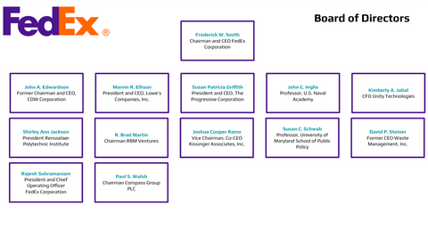FedEx Board of Directors Org Chart