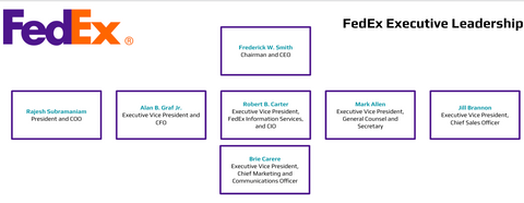 FedEx Executive Leadership Org Chart