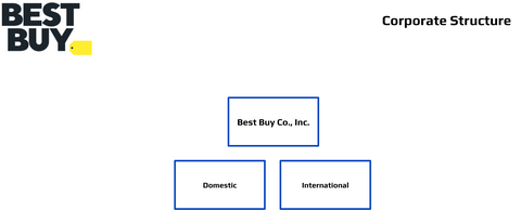 Best Buy Corporate Structure Org charts