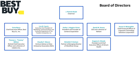Best Buy Board of Directors Org Charts