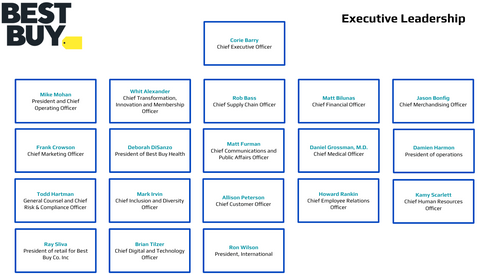 Best Buy Executive Leadership Org Chart